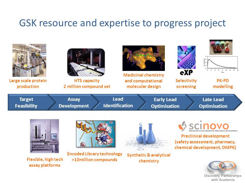 Discovery Partnerships with Academia GSK resource and expertise to progress project Lead Identification Late Lead Optimisation Early Lead Optimisation Assay Development Target Feasibility Medicinal chemistry and computational molecular design Preclinical development (safety assessment, pharmacy, chemical development, DMPK) Synthetic & analytical chemistry Selectivity screening Encoded Library technology >10million compounds HTS capacity 2 million compound set Large scale protein production Flexible, high tech assay platforms PK-PD modelling