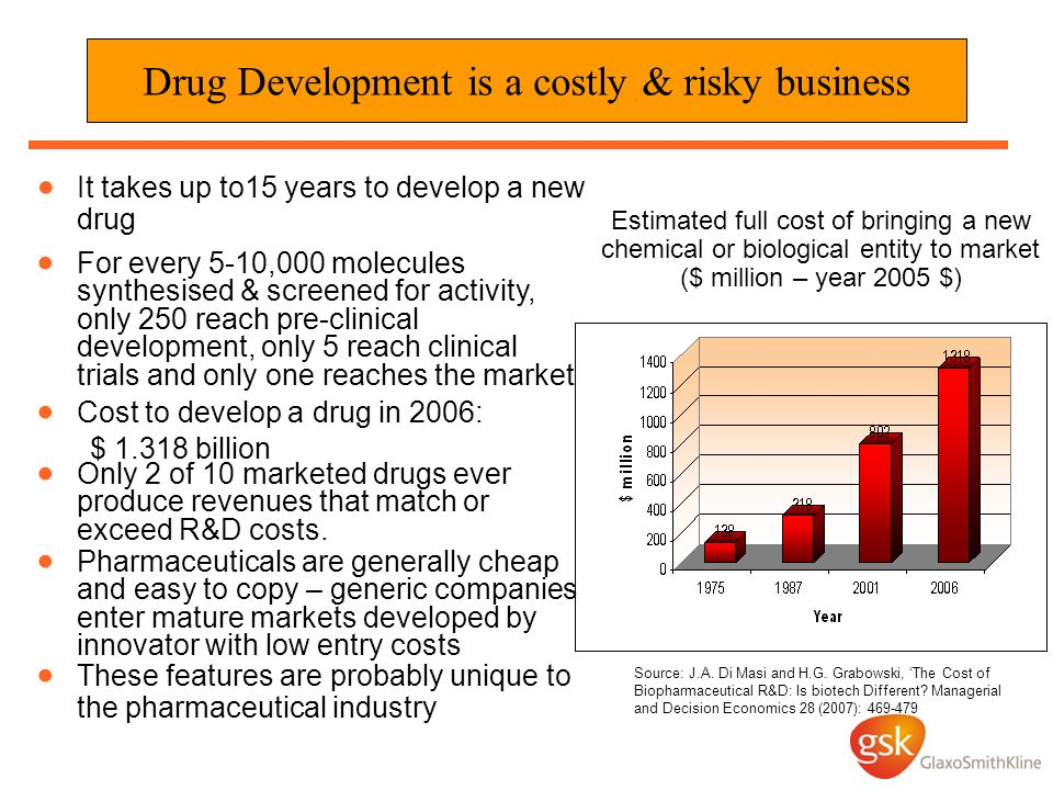 Estimated full cost of bringing a new chemical or biological entity to market ($ million – year 2005 $) Source: J.A.