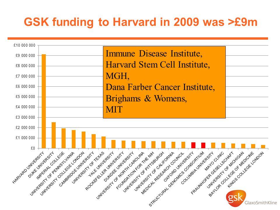 GSK funding to Harvard in 2009 was >£9m Immune Disease Institute, Harvard Stem Cell Institute, MGH, Dana Farber Cancer Institute, Brighams & Womens, MIT