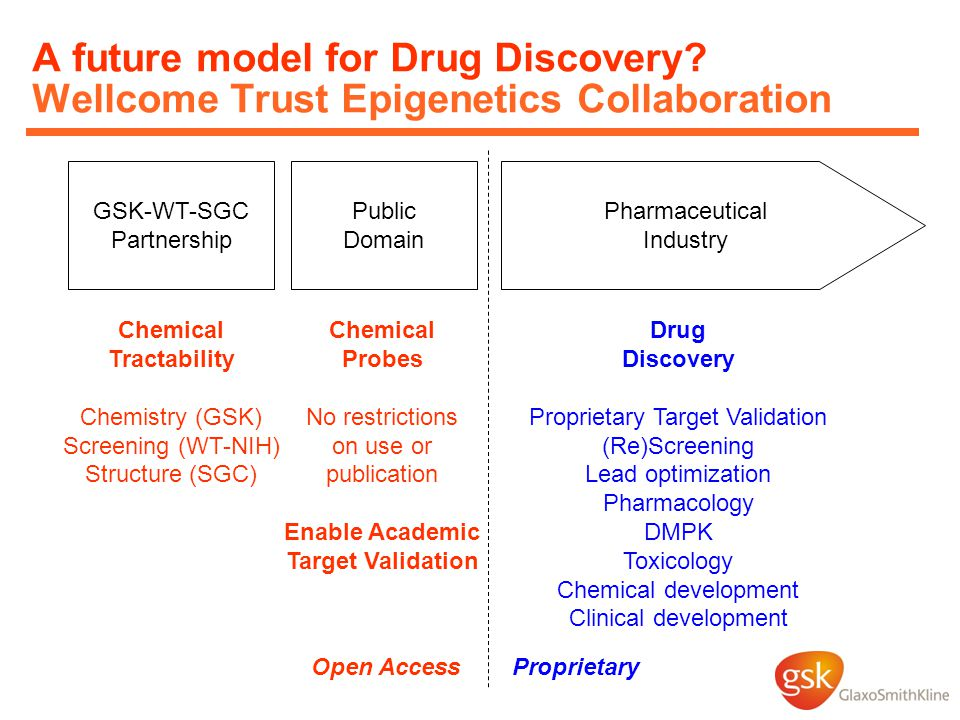 Pharmaceutical Industry Public Domain GSK-WT-SGC Partnership Chemical Tractability Chemistry (GSK) Screening (WT-NIH) Structure (SGC) Chemical Probes No restrictions on use or publication Enable Academic Target Validation Drug Discovery Proprietary Target Validation (Re)Screening Lead optimization Pharmacology DMPK Toxicology Chemical development Clinical development A future model for Drug Discovery.