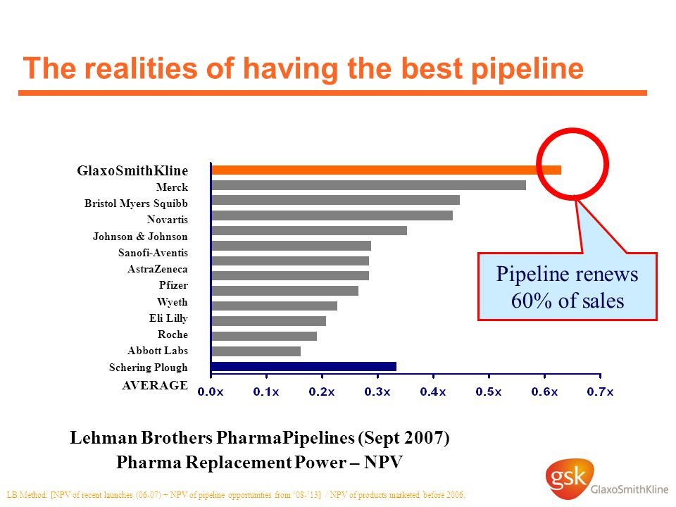The realities of having the best pipeline Lehman Brothers PharmaPipelines (Sept 2007) Pharma Replacement Power – NPV Pipeline renews 60% of sales LB Method: [NPV of recent launches (06-07) + NPV of pipeline opportunities from '08-'13] / NPV of products marketed before 2006.