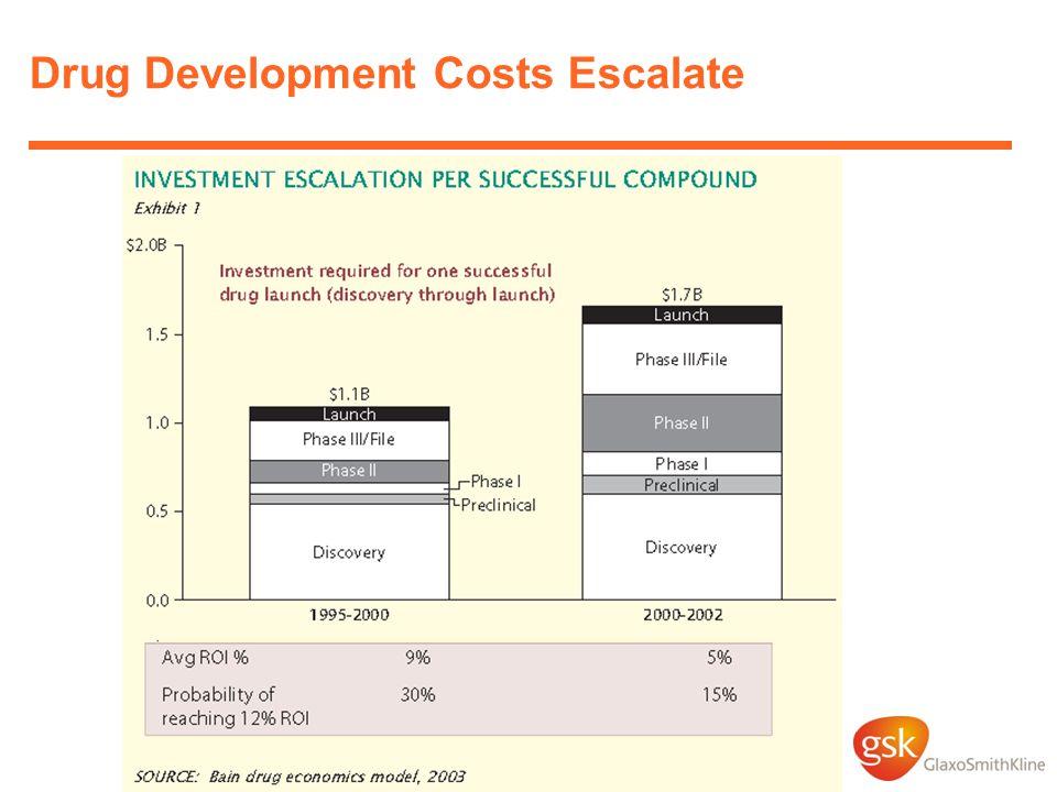 Drug Development Costs Escalate