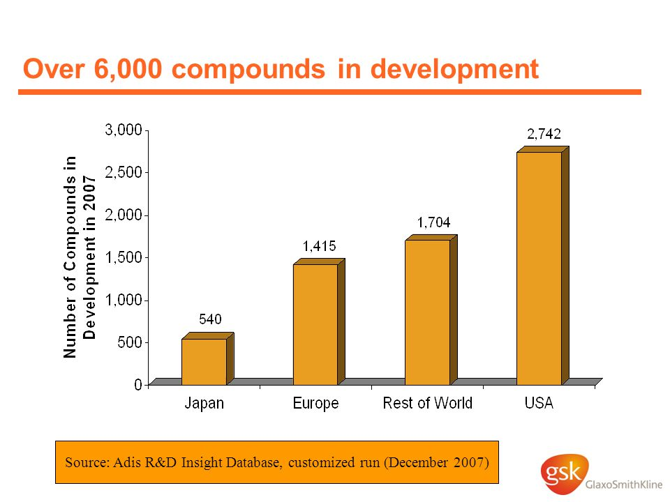 Over 6,000 compounds in development Source: Adis R&D Insight Database, customized run (December 2007)