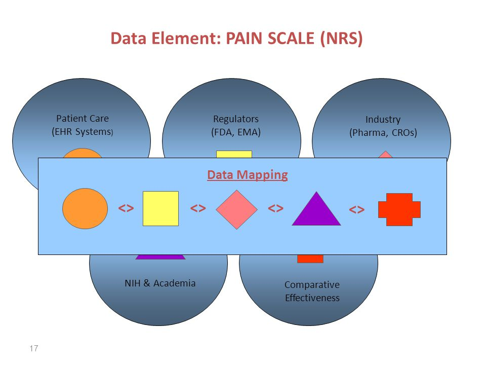 Industry (Pharma, CROs) Regulators (FDA, EMA) Patient Care (EHR Systems ) NIH & Academia Comparative Effectiveness 17 <> Data Mapping <> Data Element: PAIN SCALE (NRS)