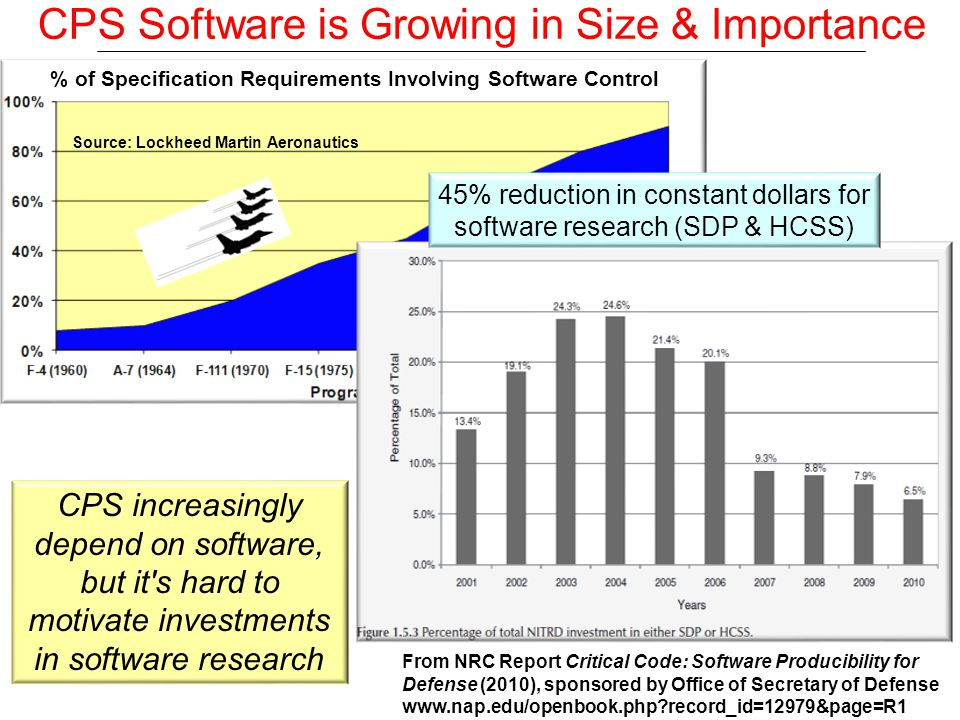 Source: Lockheed Martin Aeronautics CPS Software is Growing in Size & Importance Source: FY11 Air Force SAB study on Sustaining Aging Aircraft CPS increasingly depend on software, but it s hard to motivate investments in software research 45% reduction in constant dollars for software research (SDP & HCSS) From NRC Report Critical Code: Software Producibility for Defense (2010), sponsored by Office of Secretary of Defense www.nap.edu/openbook.php record_id=12979&page=R1 % of Specification Requirements Involving Software Control