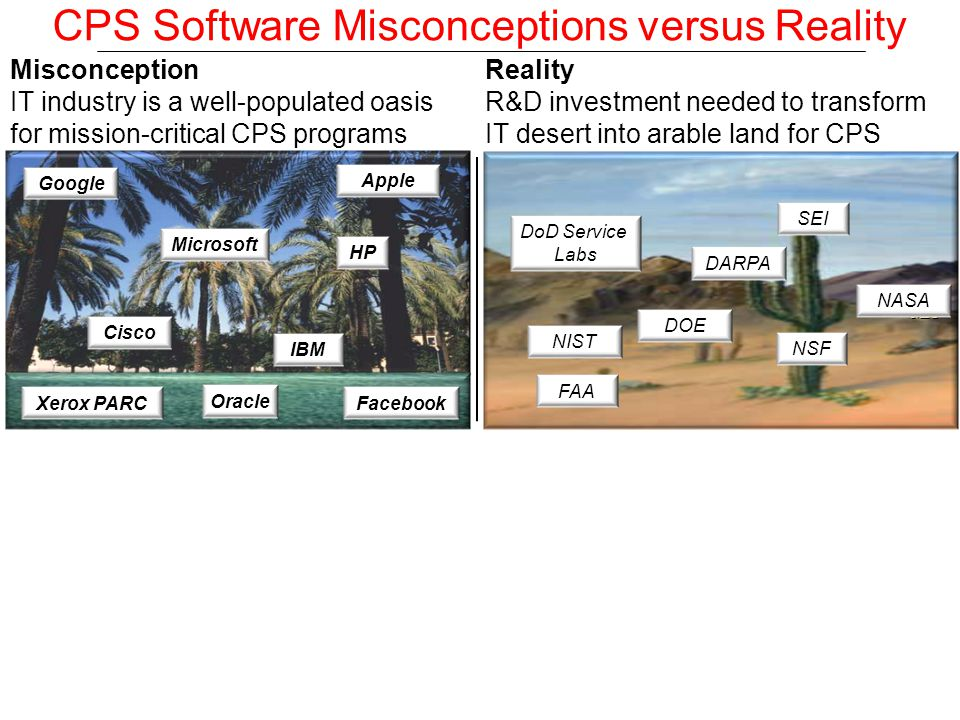MICROSOFT CISCO SUN DARPA IBM Misconception IT industry is a well-populated oasis for mission-critical CPS programs Microsoft Cisco IBM HP Google Apple Xerox PARCFacebook Oracle CPS Software Misconceptions versus Reality DARPA CMU Stanford USC ISI MIT Reality R&D investment needed to transform IT desert into arable land for CPS DARPA SEI DOE NASA NIST DoD Service Labs FAA NSF