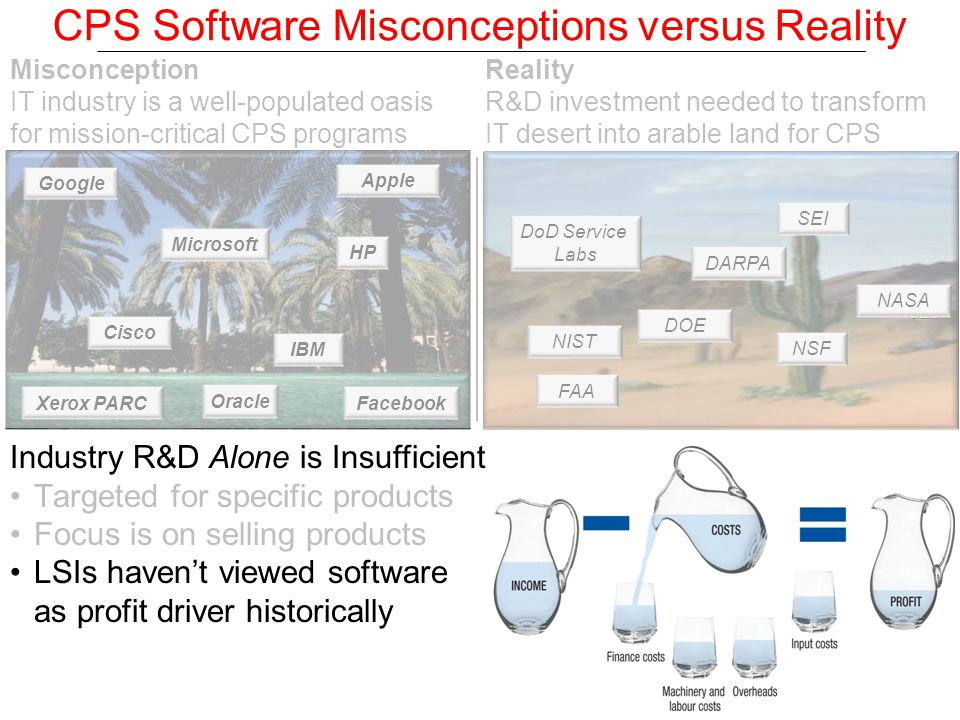 CPS Software Misconceptions versus Reality Industry R&D Alone is Insufficient Targeted for specific products Focus is on selling products LSIs haven't viewed software as profit driver historically MICROSOFT CISCO SUN DARPA IBM Misconception IT industry is a well-populated oasis for mission-critical CPS programs Microsoft Cisco IBM HP Google Apple Xerox PARCFacebook Oracle DARPA CMU Stanford USC ISI MIT Reality R&D investment needed to transform IT desert into arable land for CPS DARPA SEI DOE NASA NIST DoD Service Labs FAA NSF