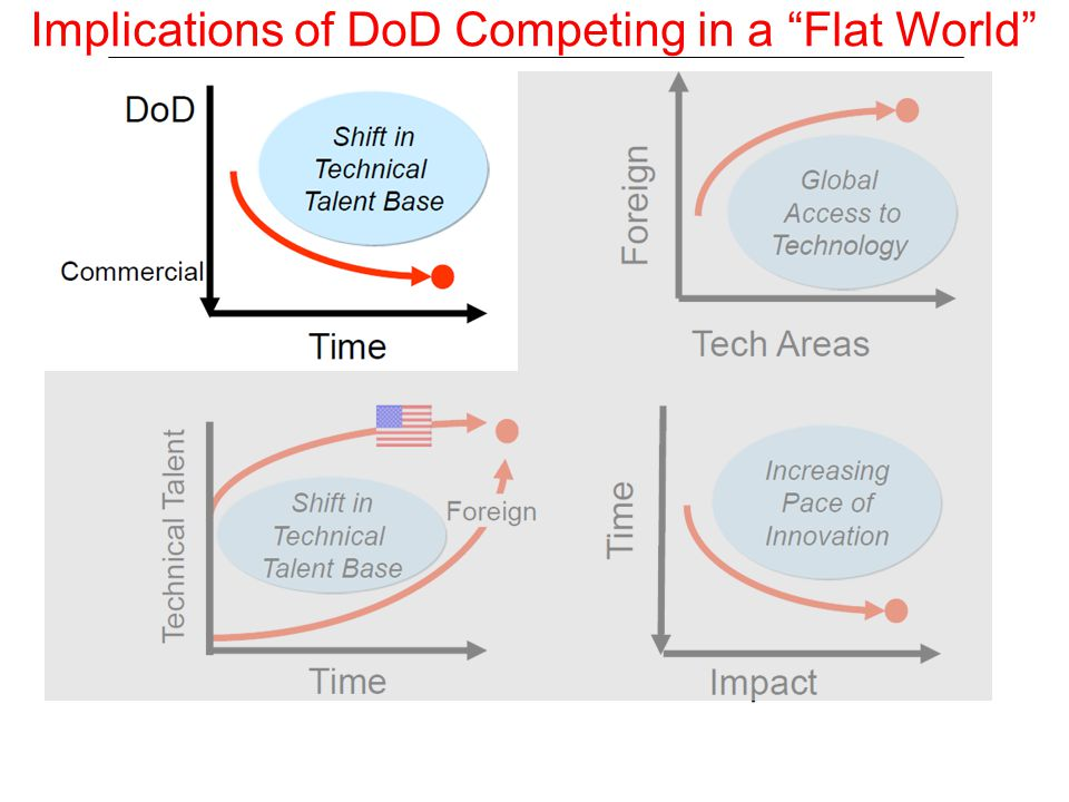 Keeping an Unfair Advantage in a COTS World Premium value & competitive advantage will accrue to individuals, companies, & programs that Continue to invest wisely in R&D