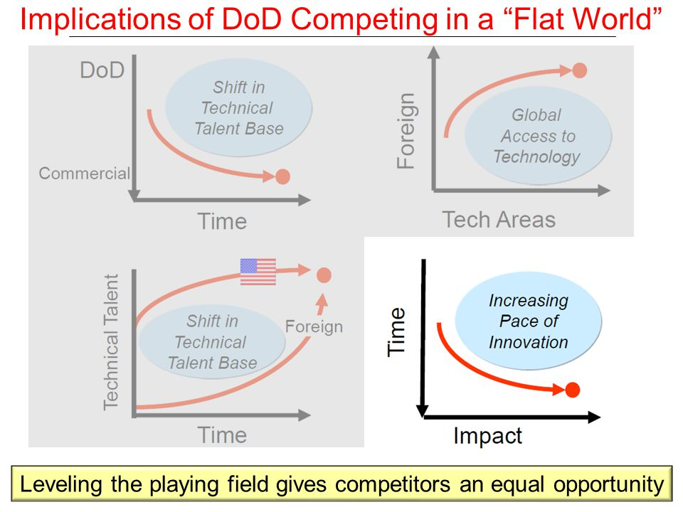Leveling the playing field gives competitors an equal opportunity