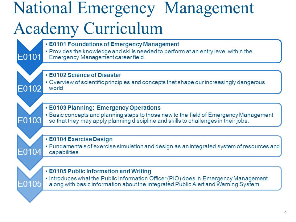 Presenter's Name/Title April 29, 2014 Target/Training Audience Community of Practice Training Audience State, Local, Tribal, Territories Homeland Security or Emergency Services Program FEMA and Federal Partners Federal Emergency Management or Department of Homeland Security AcademiaUniversity Emergency Management Private SectorEmergency Management Offices Non Governmental Organizations Professional and voluntary agencies or organizations 5 Prerequisites:  IS-0100 Introduction to the Incident Command  IS-0700 National Incident Management System, An Introduction  IS-0800 National Response Framework, An Introduction  IS-0230 Fundamentals of Emergency Management