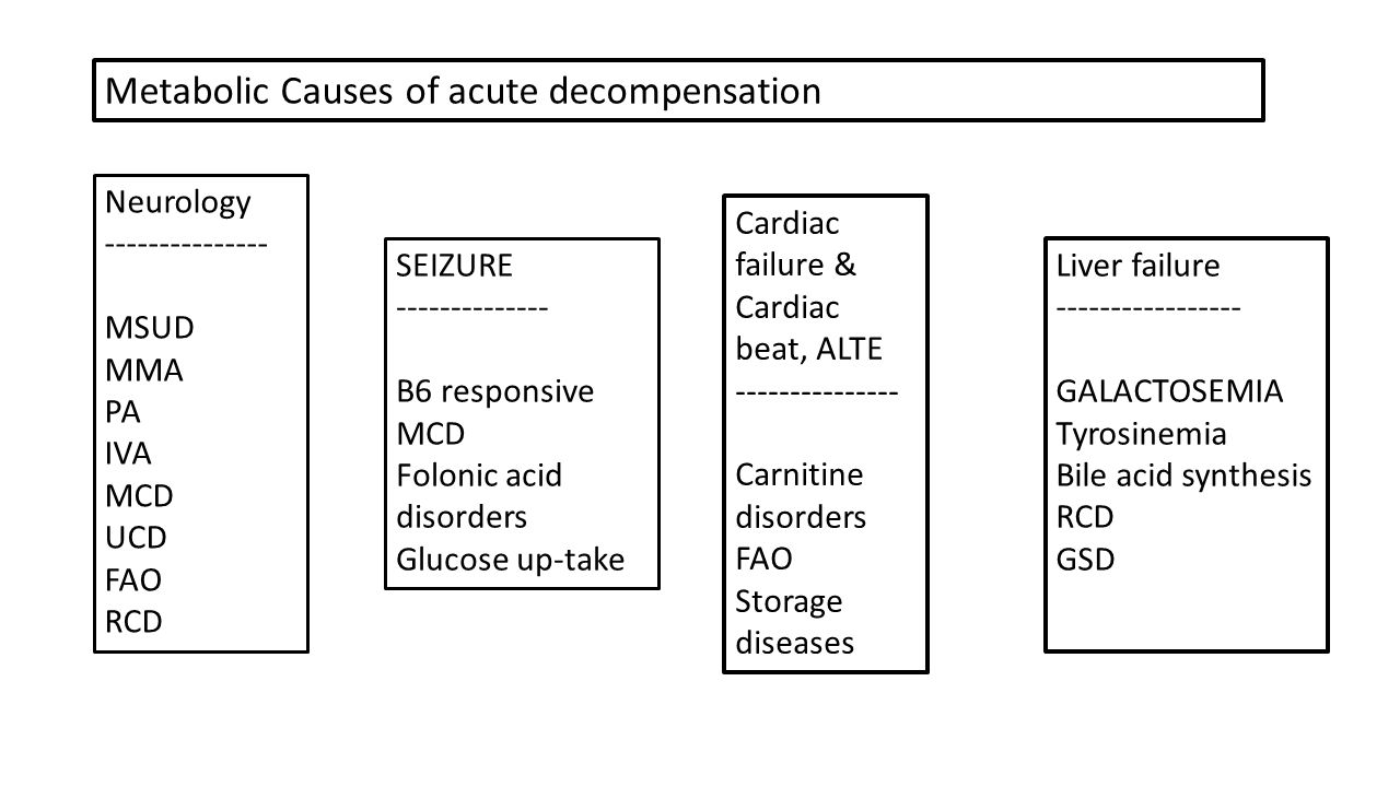 Metabolic Causes of acute decompensation Neurology --------------- MSUD MMA PA IVA MCD UCD FAO RCD SEIZURE -------------- B6 responsive MCD Folonic acid disorders Glucose up-take Liver failure ----------------- GALACTOSEMIA Tyrosinemia Bile acid synthesis RCD GSD Cardiac failure & Cardiac beat, ALTE --------------- Carnitine disorders FAO Storage diseases
