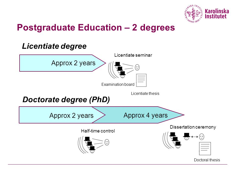 Postgraduate Education – 2 degrees Approx 2 years Half-time control Approx 4 years Dissertation ceremony Doctorate degree (PhD) Licentiate degree Approx 2 years Examination board Licentiate seminar Licentiate thesis Doctoral thesis