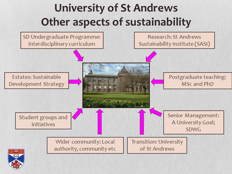 University of St Andrews Other aspects of sustainability Student groups and initiatives Research: St Andrews Sustainability Institute (SASI) SD Undergraduate Programme: Interdisciplinary curriculum Postgraduate teaching: MSc and PhD Estates: Sustainable Development Strategy Wider community: Local authority, community etc Senior Management: A University Goal; SDWG Transition: University of St Andrews