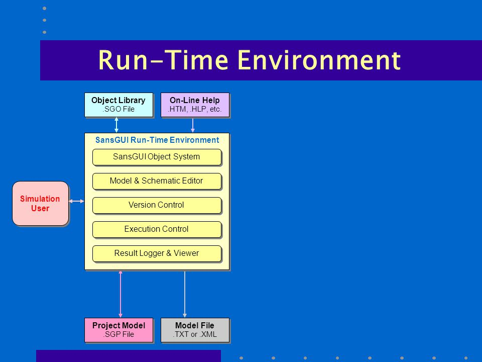 Run-Time Environment SansGUI Run-Time Environment Simulation User Object Library.SGO File Object Library.SGO File On-Line Help.HTM,.HLP, etc.