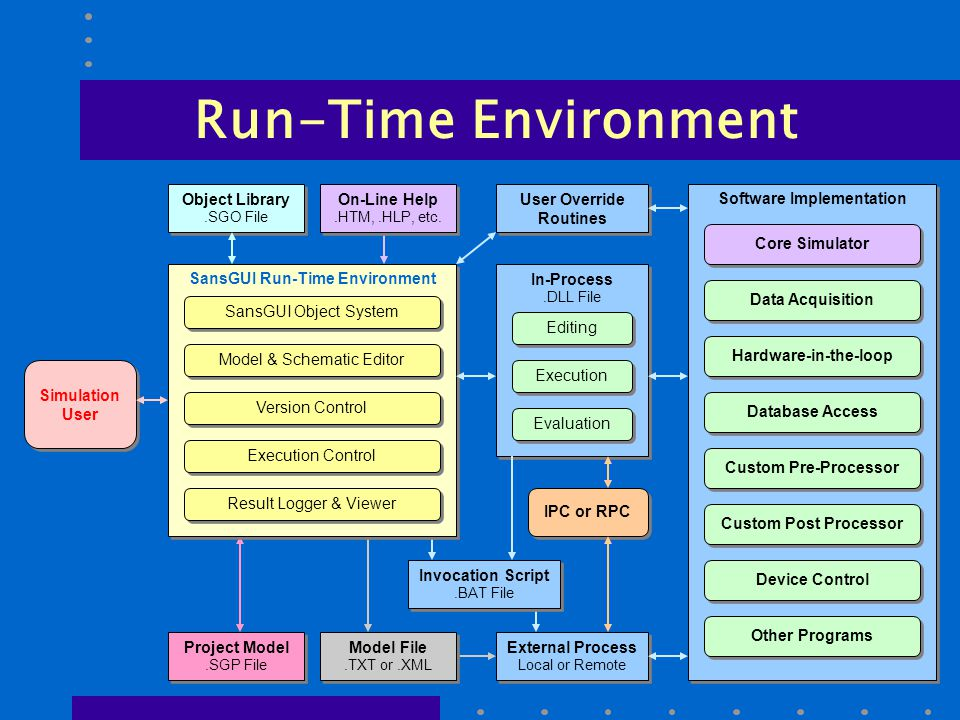 SansGUI Run-Time Environment Software Implementation Run-Time Environment Simulation User Object Library.SGO File Object Library.SGO File In-Process.DLL File In-Process.DLL File External Process Local or Remote External Process Local or Remote User Override Routines Database Access Data Acquisition Invocation Script.BAT File Invocation Script.BAT File On-Line Help.HTM,.HLP, etc.