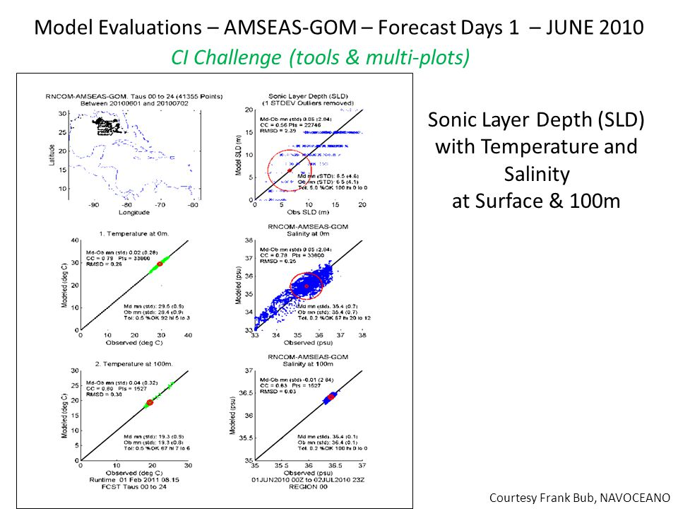 Model Evaluations – AMSEAS-GOM – Forecast Days 1 – JUNE 2010 Sonic Layer Depth (SLD) with Temperature and Salinity at Surface & 100m Courtesy Frank Bub, NAVOCEANO CI Challenge (tools & multi-plots)