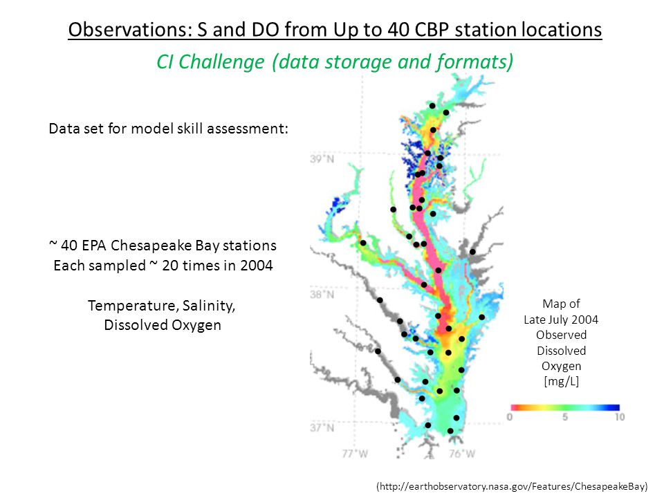 Map of Late July 2004 Observed Dissolved Oxygen [mg/L] ~ 40 EPA Chesapeake Bay stations Each sampled ~ 20 times in 2004 Temperature, Salinity, Dissolved Oxygen Data set for model skill assessment: (http://earthobservatory.nasa.gov/Features/ChesapeakeBay) Observations: S and DO from Up to 40 CBP station locations CI Challenge (data storage and formats)