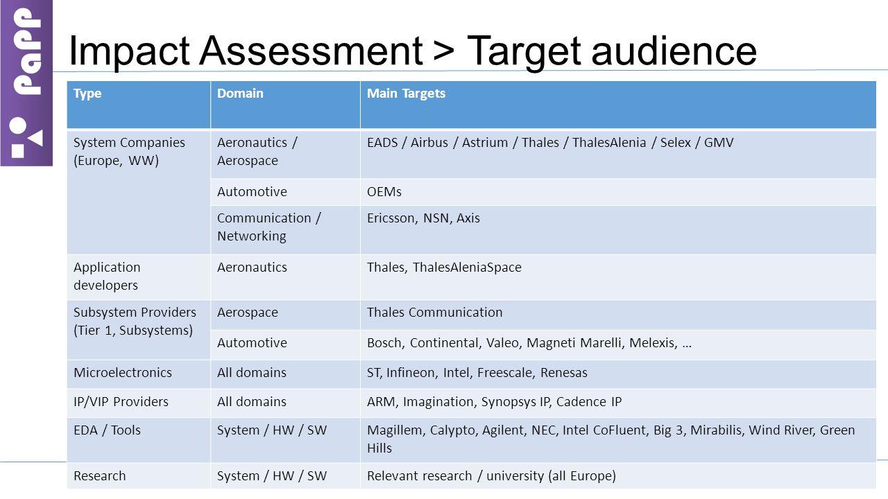 Impact Assessment > Target audience 3 TypeDomainMain Targets System Companies (Europe, WW) Aeronautics / Aerospace EADS / Airbus / Astrium / Thales / ThalesAlenia / Selex / GMV AutomotiveOEMs Communication / Networking Ericsson, NSN, Axis Application developers AeronauticsThales, ThalesAleniaSpace Subsystem Providers (Tier 1, Subsystems) AerospaceThales Communication AutomotiveBosch, Continental, Valeo, Magneti Marelli, Melexis, … MicroelectronicsAll domainsST, Infineon, Intel, Freescale, Renesas IP/VIP ProvidersAll domainsARM, Imagination, Synopsys IP, Cadence IP EDA / ToolsSystem / HW / SWMagillem, Calypto, Agilent, NEC, Intel CoFluent, Big 3, Mirabilis, Wind River, Green Hills ResearchSystem / HW / SWRelevant research / university (all Europe)