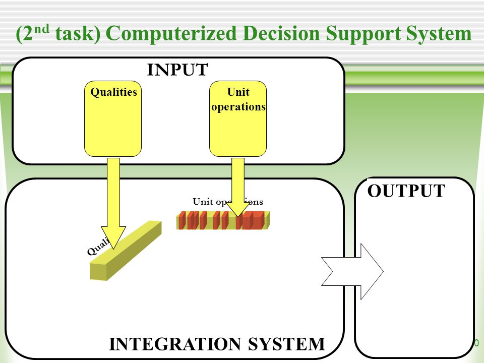 10 (2 nd task) Computerized Decision Support System QualitiesUnit operations Qualities Unit operations OUTPUT INPUT INTEGRATION SYSTEM