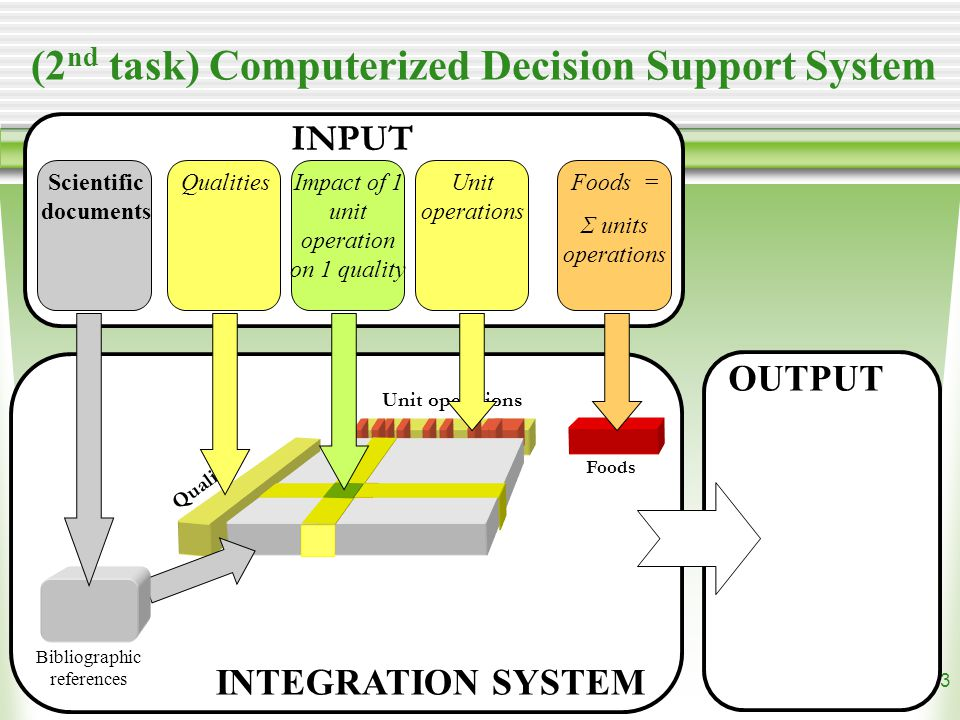 13 Bibliographic references Scientific documents QualitiesImpact of 1 unit operation on 1 quality Unit operations Foods = Σ units operations Qualities Unit operations Foods OUTPUT INPUT INTEGRATION SYSTEM (2 nd task) Computerized Decision Support System