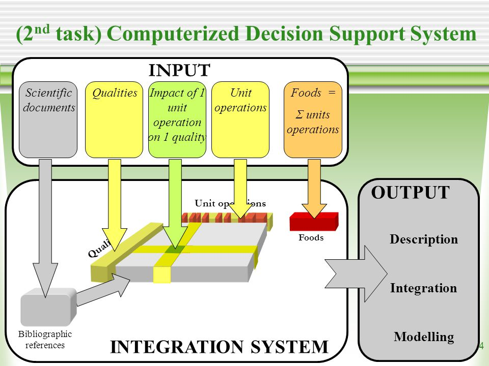 14 Bibliographic references Scientific documents QualitiesImpact of 1 unit operation on 1 quality Unit operations Foods = Σ units operations Qualities Unit operations Foods OUTPUT Description Integration Modelling INPUT INTEGRATION SYSTEM (2 nd task) Computerized Decision Support System
