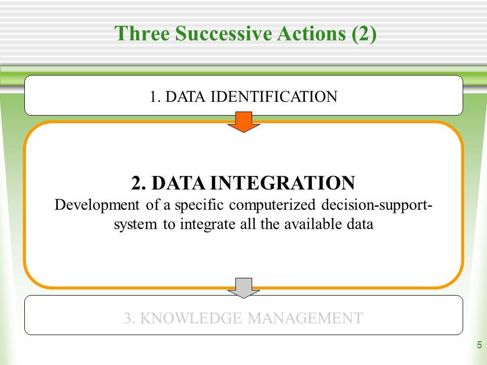 6 Three Successive Actions (3) 3.