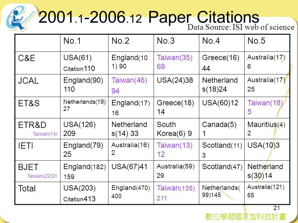 21 2001.1 -2006.12 Paper Citations No.1No.2No.3No.4No.5 C&E USA(61) Citation 110 England (10 1) 90 Taiwan(35) 69 Greece(16) 44 Australia(17) 6 JCAL En