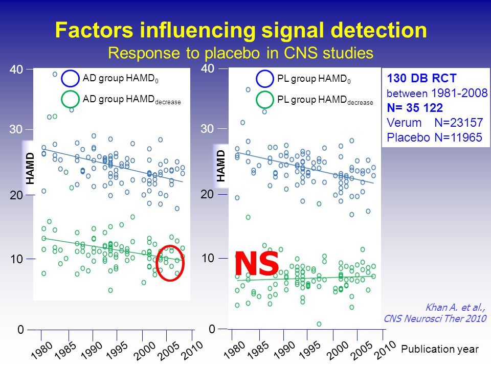 Publication year 130 DB RCT between 1981-2008 N= 35 122 Verum N=23157 Placebo N=11965 1980 1985 19952000 2005 2010 1990 1980 1985 19952000 2005 2010 1990 HAMD 10 40 30 20 0 10 40 30 20 0 HAMD AD group HAMD 0 AD group HAMD decrease PL group HAMD 0 PL group HAMD decrease Factors influencing signal detection Response to placebo in CNS studies Khan A.