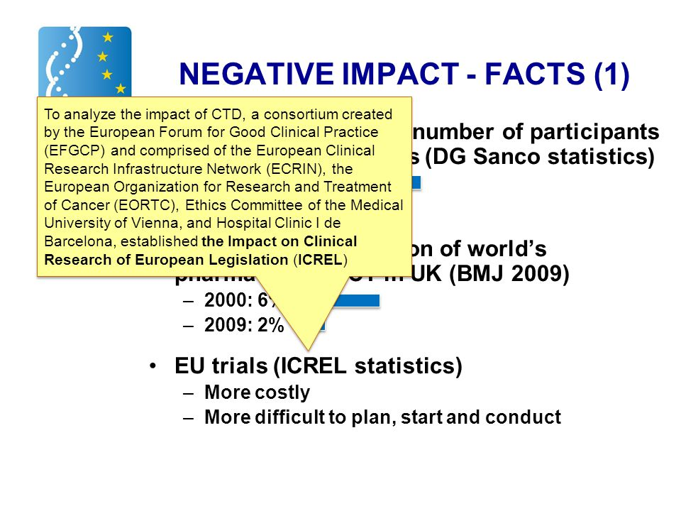 NEGATIVE IMPACT - FACTS (1) Reduction of planned number of participants in EU trial applications (DG Sanco statistics) –2007: 535,000 –2009: 358,000 Reduction of proportion of world's pharmaceutical CT in UK (BMJ 2009) –2000: 6% –2009: 2% EU trials (ICREL statistics) –More costly –More difficult to plan, start and conduct To analyze the impact of CTD, a consortium created by the European Forum for Good Clinical Practice (EFGCP) and comprised of the European Clinical Research Infrastructure Network (ECRIN), the European Organization for Research and Treatment of Cancer (EORTC), Ethics Committee of the Medical University of Vienna, and Hospital Clinic I de Barcelona, established the Impact on Clinical Research of European Legislation (ICREL)