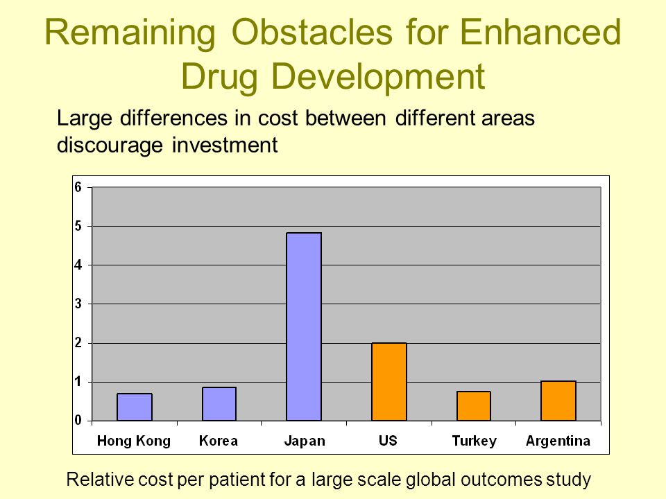 Large differences in cost between different areas discourage investment Relative cost per patient for a large scale global outcomes study Remaining Ob