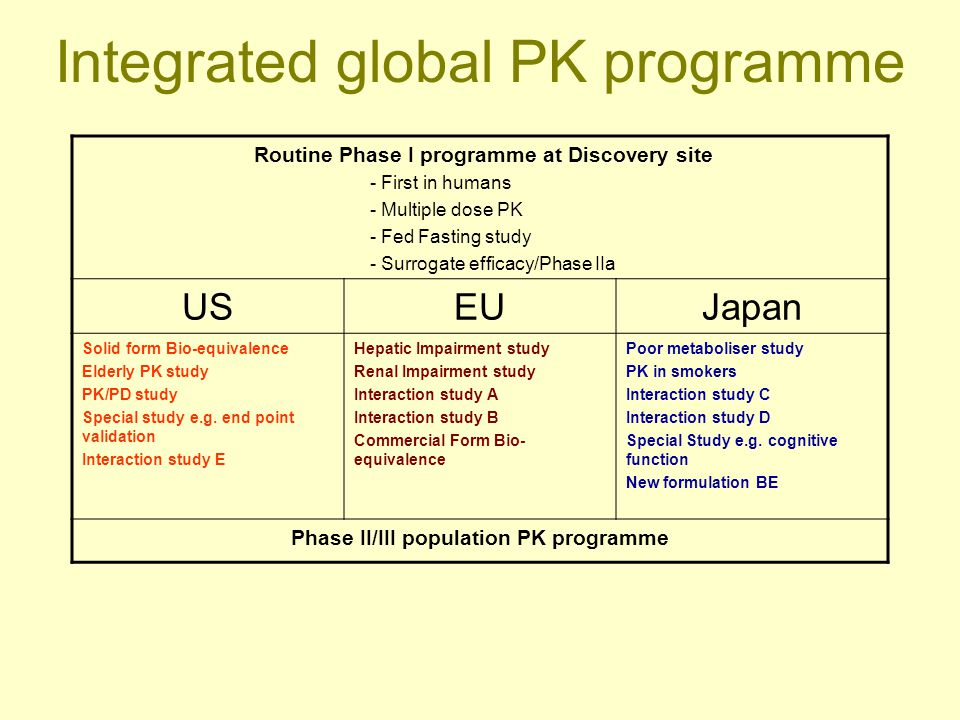 Integrated global PK programme Routine Phase I programme at Discovery site - First in humans - Multiple dose PK - Fed Fasting study - Surrogate effica