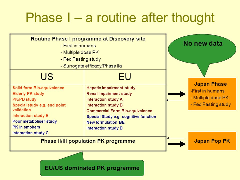 Phase I – a routine after thought Routine Phase I programme at Discovery site - First in humans - Multiple dose PK - Fed Fasting study - Surrogate eff