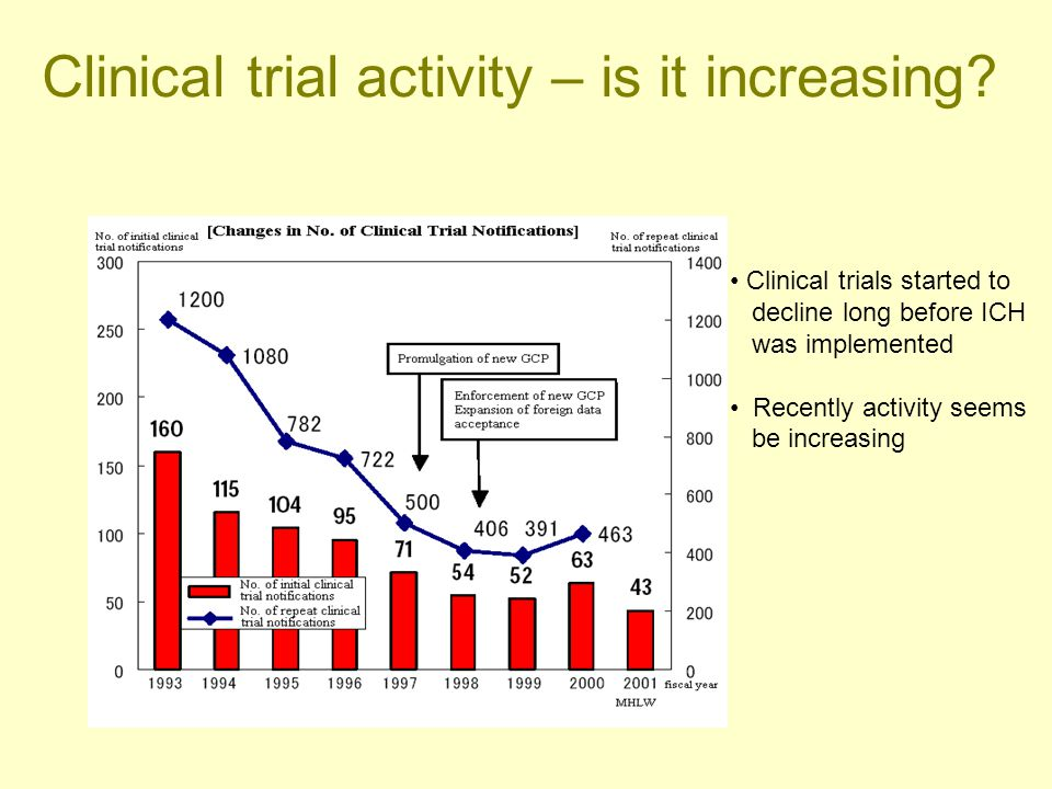 Clinical trial activity – is it increasing? Clinical trials started to decline long before ICH was implemented Recently activity seems be increasing