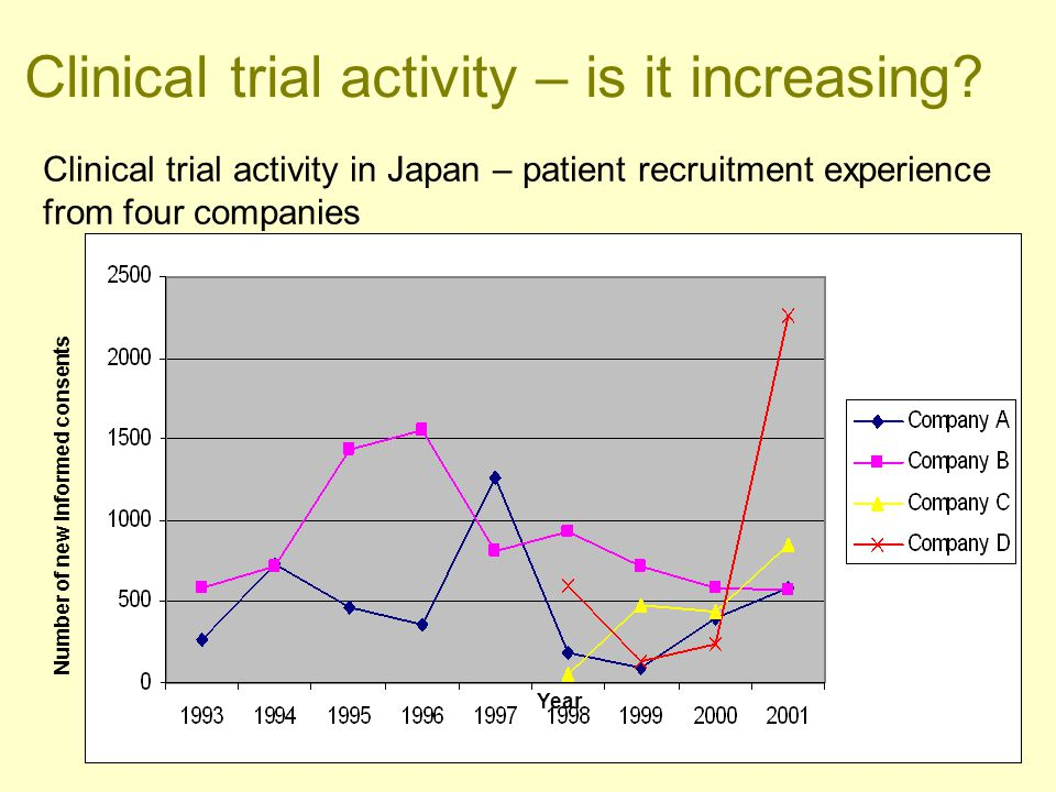 Clinical trial activity in Japan – patient recruitment experience from four companies Year Number of new informed consents Clinical trial activity – i