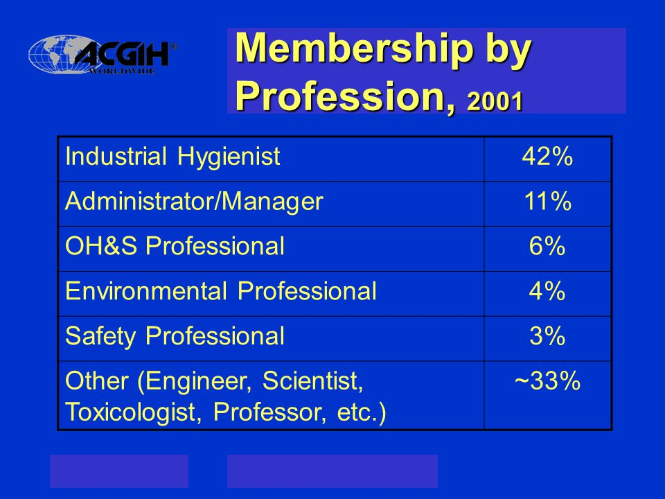 Membership by Profession, 2001 Industrial Hygienist42% Administrator/Manager11% OH&S Professional6% Environmental Professional4% Safety Professional3% Other (Engineer, Scientist, Toxicologist, Professor, etc.) ~33%