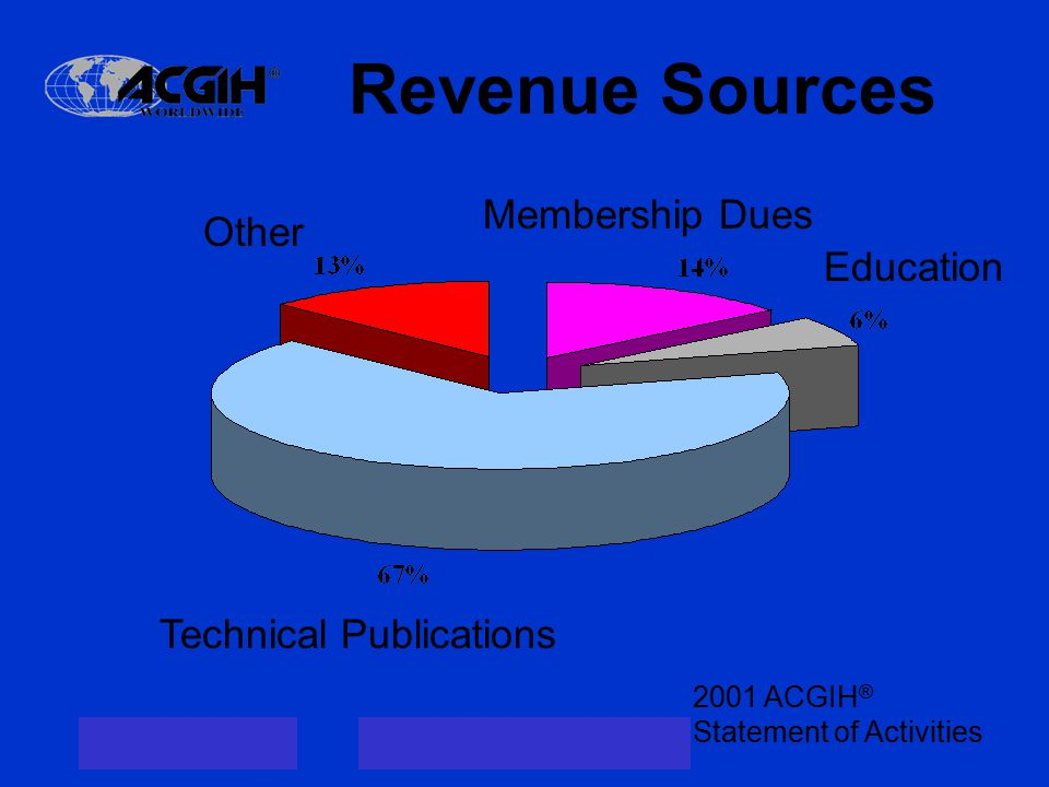Revenue Sources Technical Publications Other Membership Dues Education 2001 ACGIH ® Statement of Activities