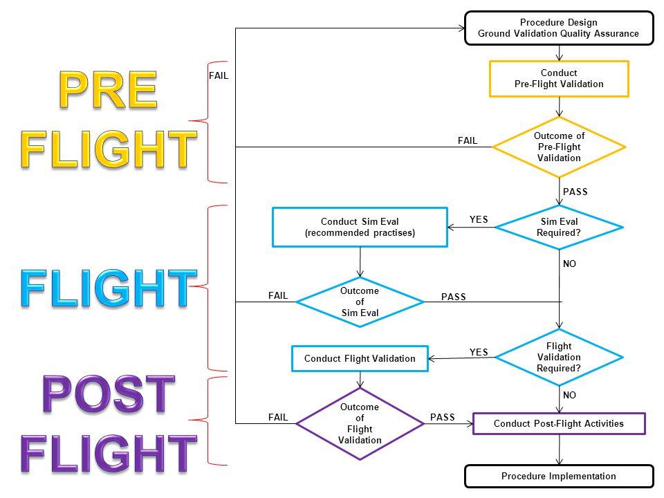 Procedure Design Ground Validation Quality Assurance Conduct Pre-Flight Validation Outcome of Pre-Flight Validation Sim Eval Required? Conduct Sim Eva