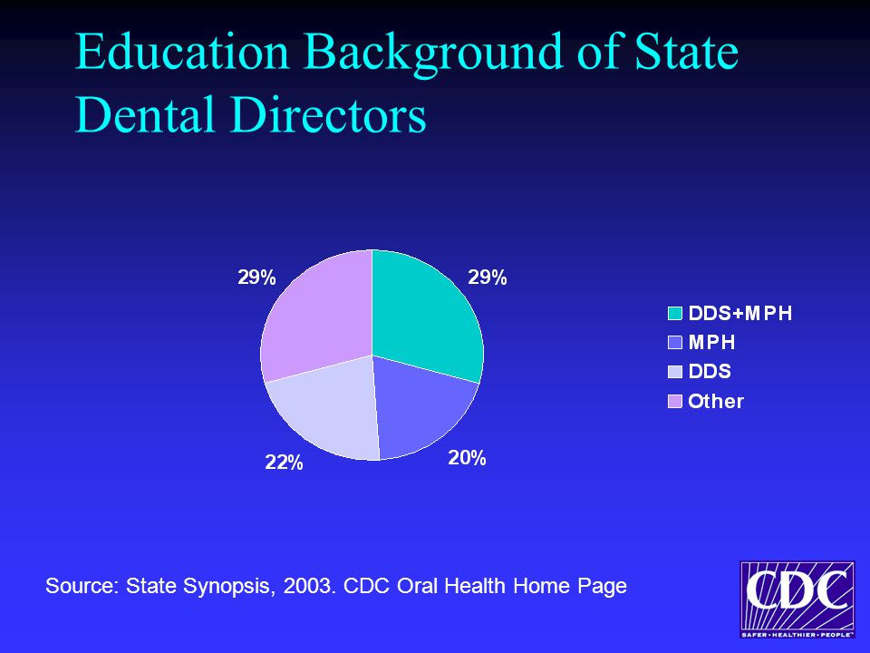Education Background of State Dental Directors Source: State Synopsis, 2003.