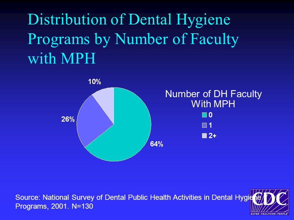 Distribution of Dental Hygiene Programs by Number of Faculty with MPH Number of DH Faculty With MPH Source: National Survey of Dental Public Health Activities in Dental Hygiene Programs, 2001.