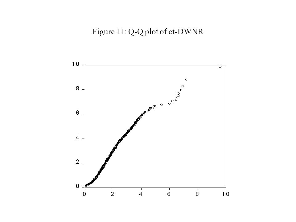 Figure 11: Q-Q plot of et-DWNR