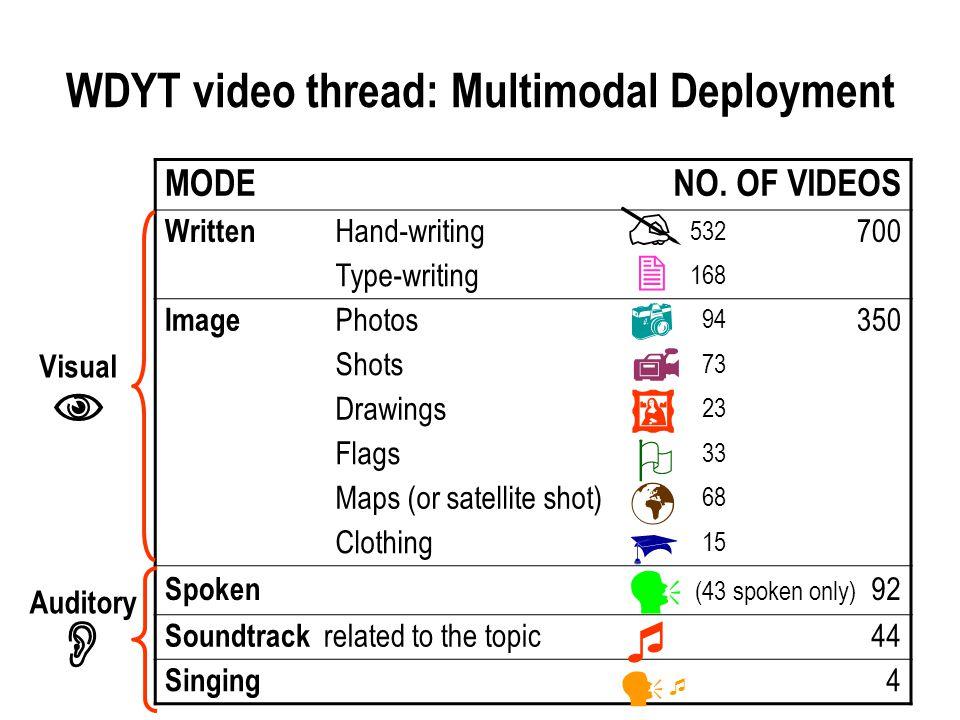 WDYT video thread: Multimodal Deployment MODENO.
