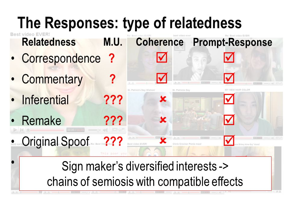Relatedness M.U. Coherence Correspondence .  Commentary .