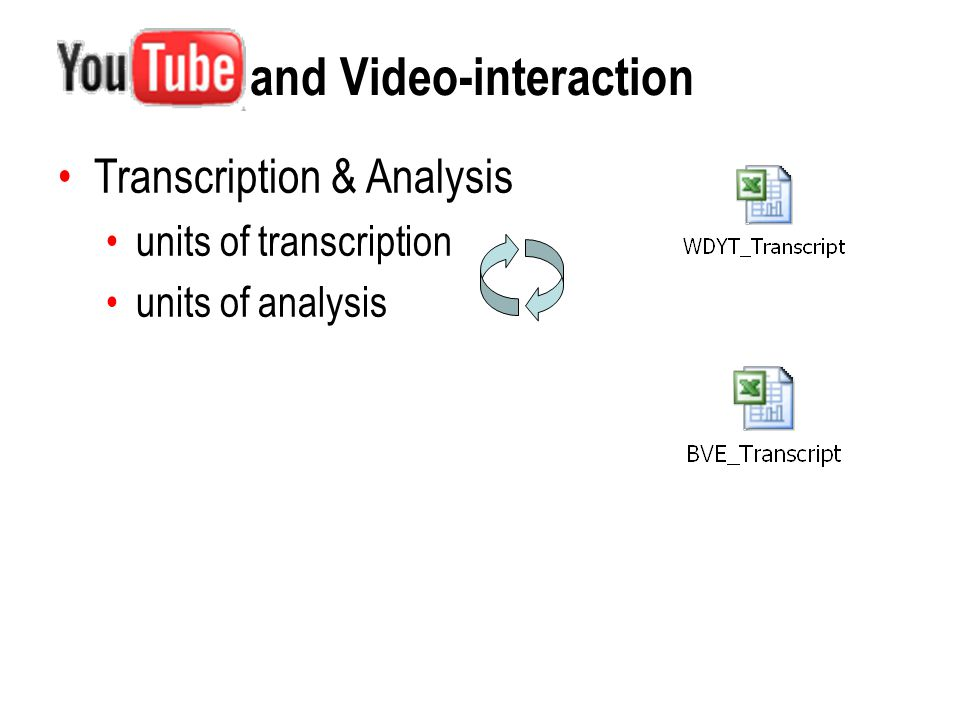 Research focus and unit of analysis: The sign-making practices of video-interaction Initial Video RE: Video Response  Minimum syntagm of video-interaction: successful exchange Research focus: relatedness in the exchange