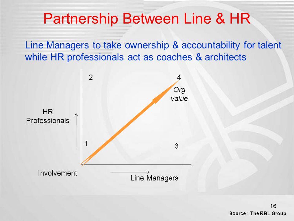 Partnership Between Line & HR HR Professionals Line Managers 1 2 3 4 Line Managers to take ownership & accountability for talent while HR professional