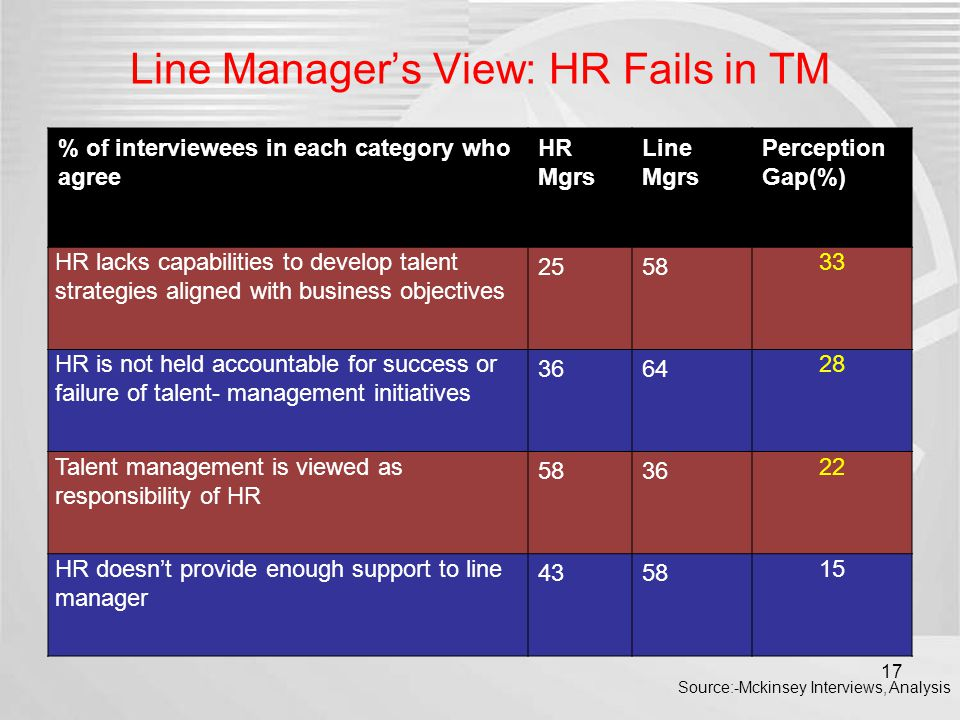 Line Manager's View: HR Fails in TM % of interviewees in each category who agree HR Mgrs Line Mgrs Perception Gap(%) HR lacks capabilities to develop