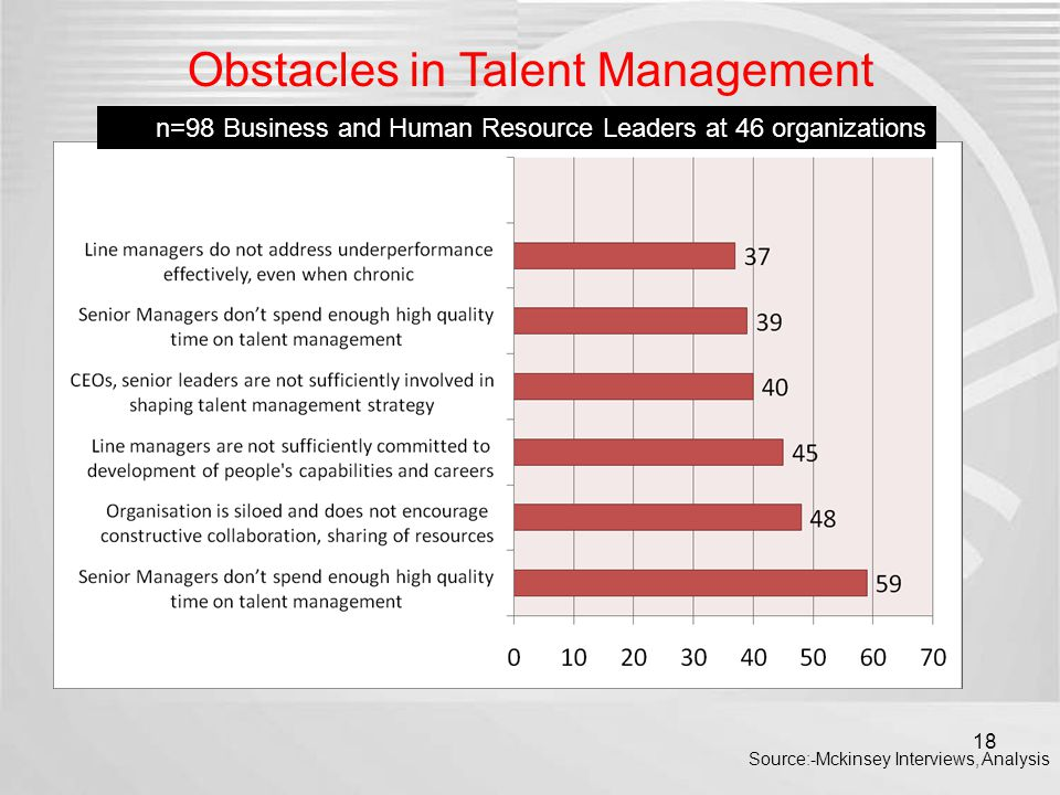 Obstacles in Talent Management n=98 Business and Human Resource Leaders at 46 organizations Source:-Mckinsey Interviews, Analysis 18