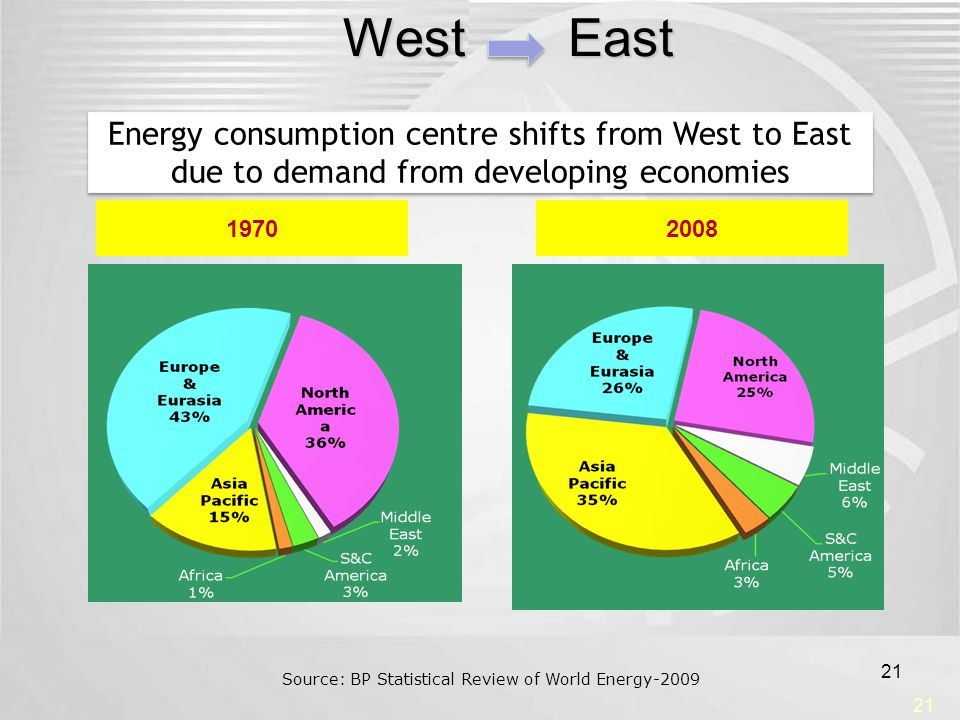 West East 21 Energy consumption centre shifts from West to East due to demand from developing economies Energy consumption centre shifts from West to
