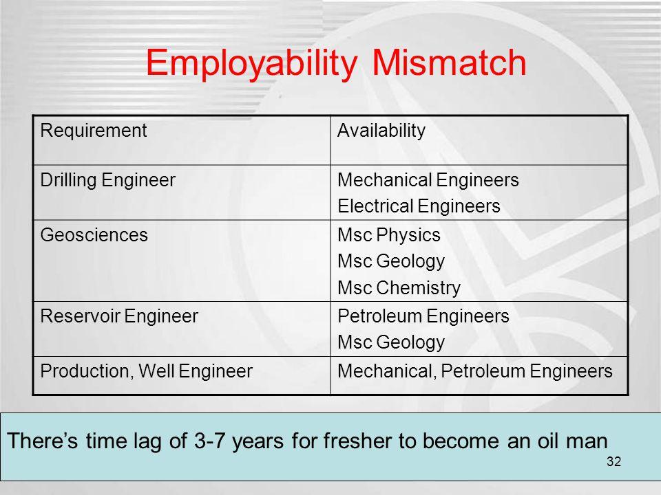 Employability Mismatch RequirementAvailability Drilling EngineerMechanical Engineers Electrical Engineers GeosciencesMsc Physics Msc Geology Msc Chemi