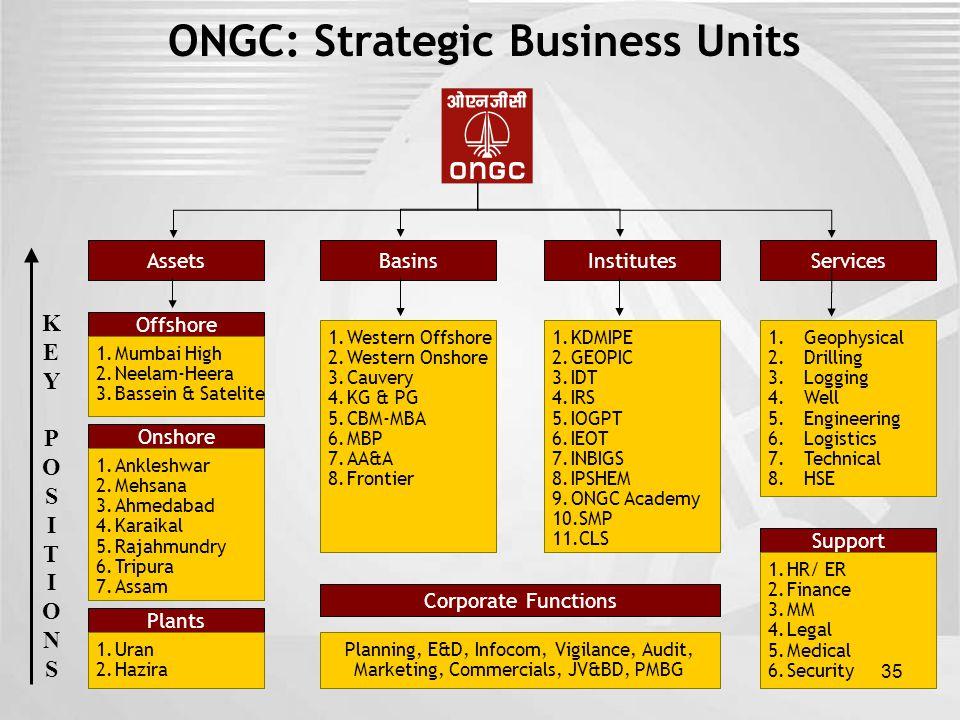 ONGC: Strategic Business Units AssetsBasinsInstitutesServices Offshore Onshore 1.Mumbai High 2.Neelam-Heera 3.Bassein & Satelite 1.Ankleshwar 2.Mehsan