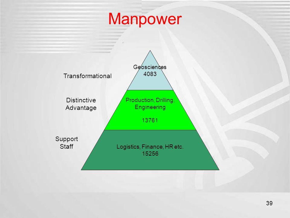 Manpower 39 Geosciences 4083 Production, Drilling, Engineering 13761 Logistics, Finance, HR etc. 15256 Transformational Distinctive Advantage Support